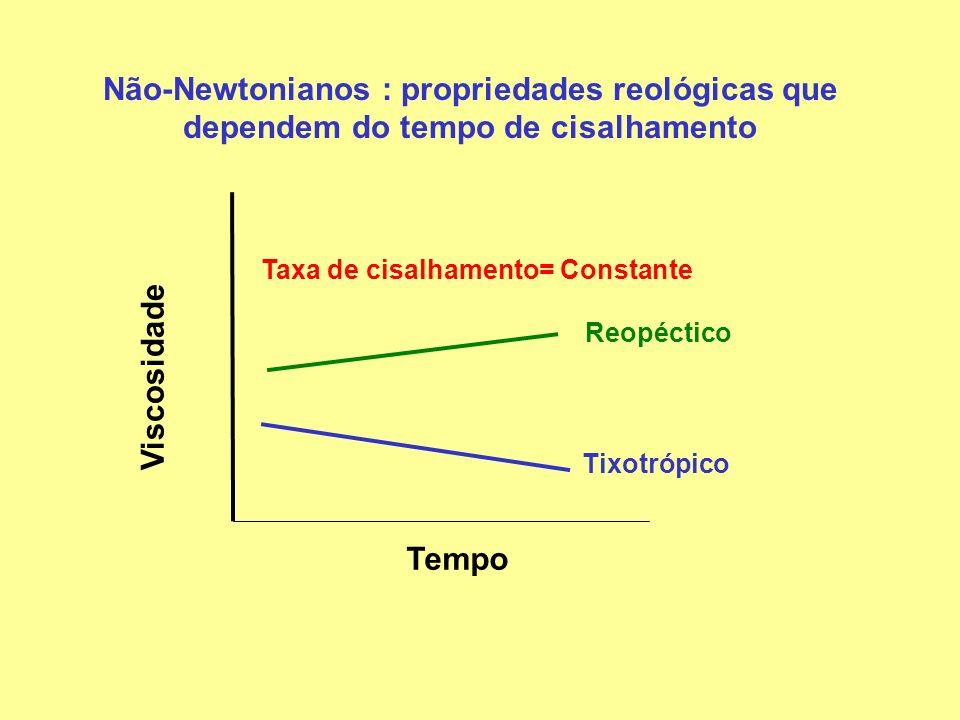 Curvas de escoamento dos géis de amido de amaranto : pseudoplástico e reopéctico