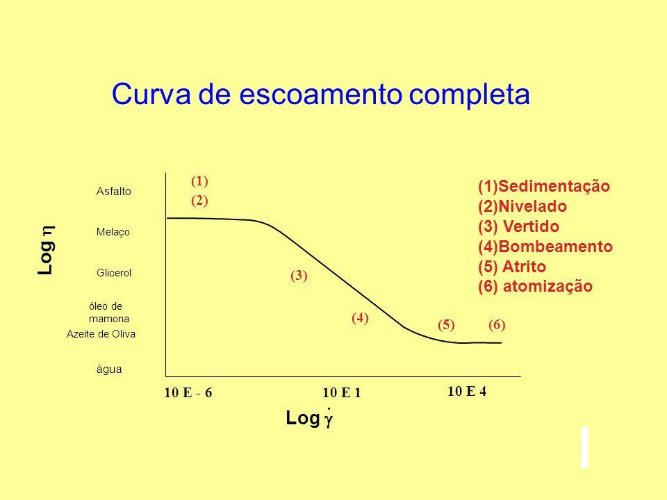 Equação de Cross Prediz a curva completa de uma curva de escoamento Cross Simplificações da equação de Cross podem ser utilizadas para correlacionar faixas da curva Lei da potência Sisko Williamson
