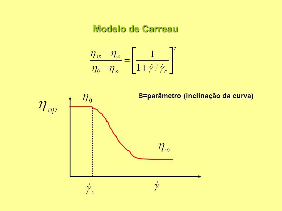 Modelado de toda a curva:modelo de Carrau Para a faixa de 10 -1 a 100 Pode utilizar-se a lei da potencia