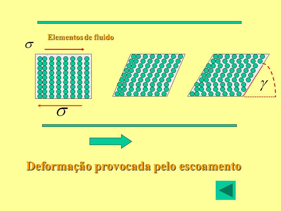 Equações constitutivas Equação empírica determinada para uma dado material que relaciona Taxa de cisalhamento