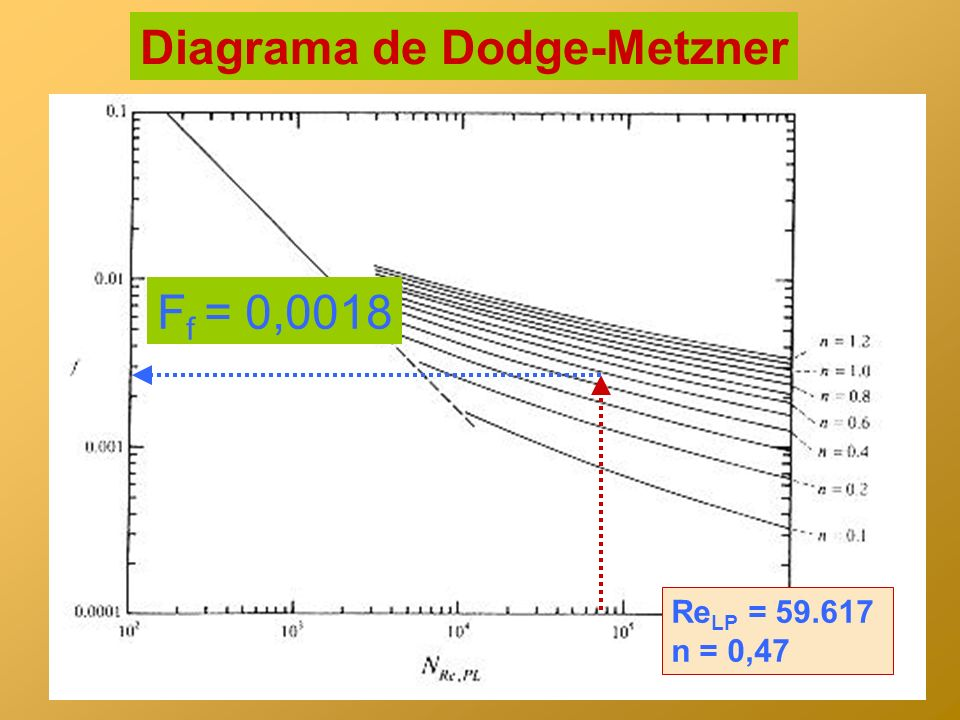 Diagrama de Dodge-Metzner F f = 0,0018 Re LP = 59.617 n = 0,47