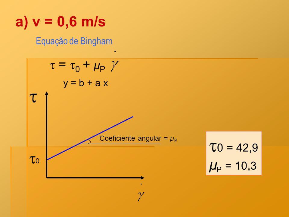 Equação de Bingham = 0 + µ P 0 Coeficiente angular = µ P y = b + a x a) v = 0,6 m/s 0 = 42,9 µ P = 10,3