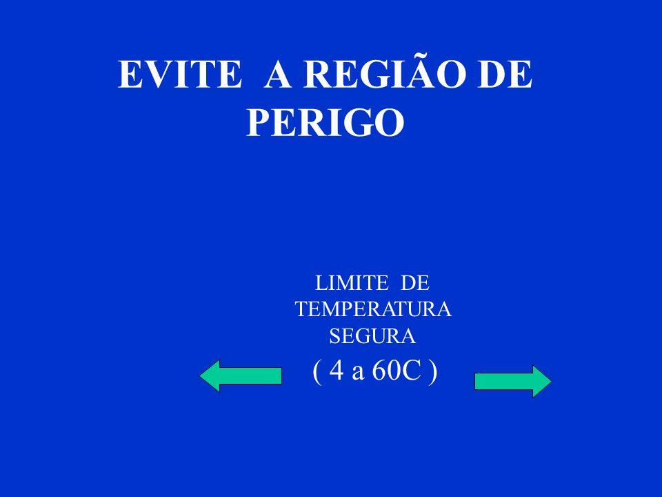 EVITE A REGIÃO DE PERIGO LIMITE DE TEMPERATURA SEGURA ( 4 a 60C )