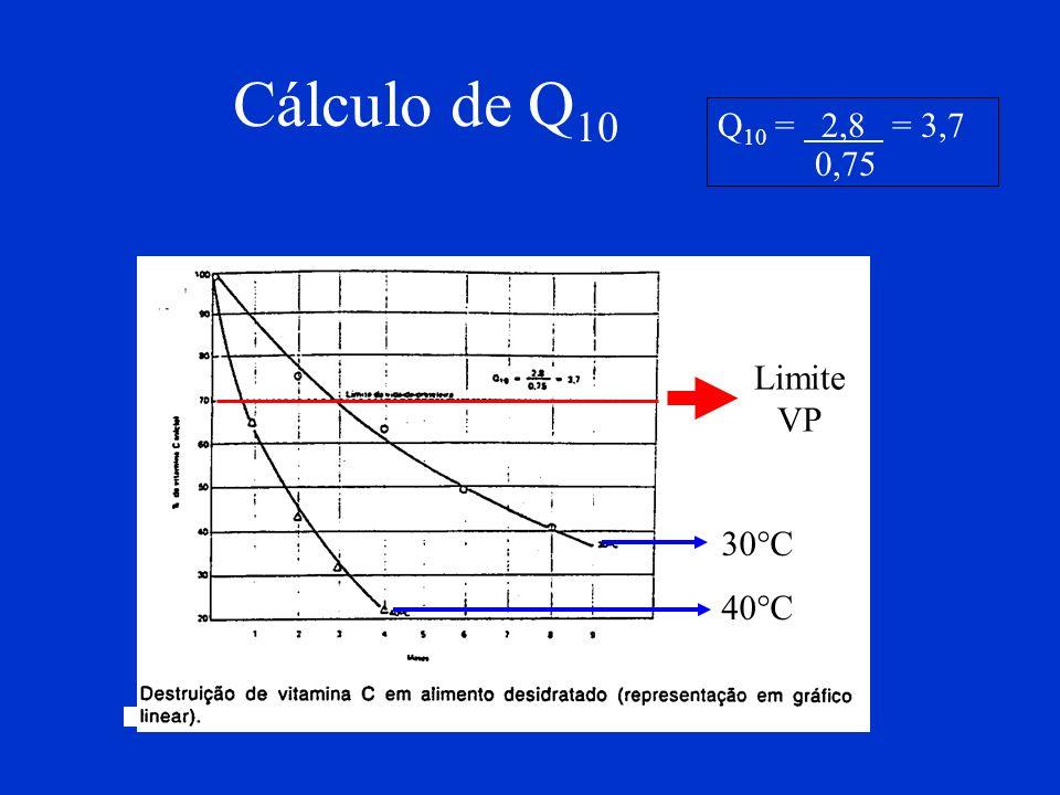 Cálculo de Q 10 Limite VP 30°C 40°C Q 10 = 2,8 = 3,7 0,75