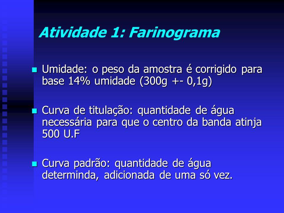Atividade 1: Farinograma Umidade: o peso da amostra é corrigido para base 14% umidade (300g +- 0,1g) Umidade: o peso da amostra é corrigido para base