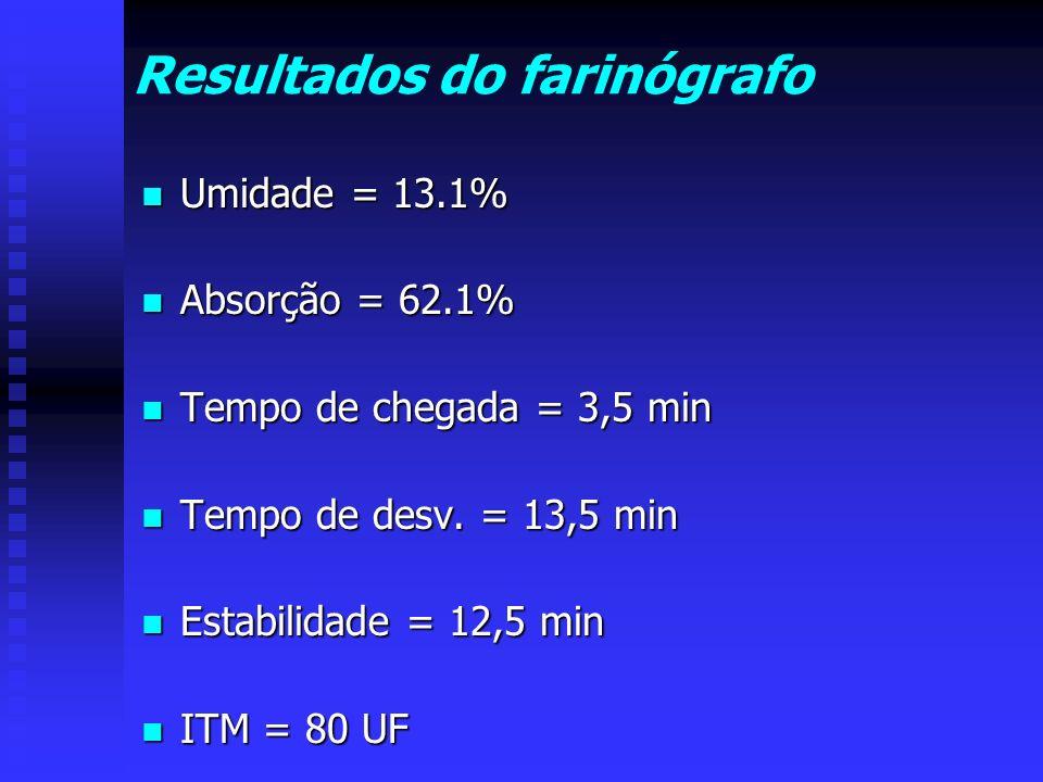 Resultados do farinógrafo Umidade = 13.1% Umidade = 13.1% Absorção = 62.1% Absorção = 62.1% Tempo de chegada = 3,5 min Tempo de chegada = 3,5 min Temp