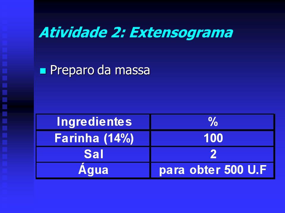 Atividade 2: Extensograma Preparo da massa Preparo da massa