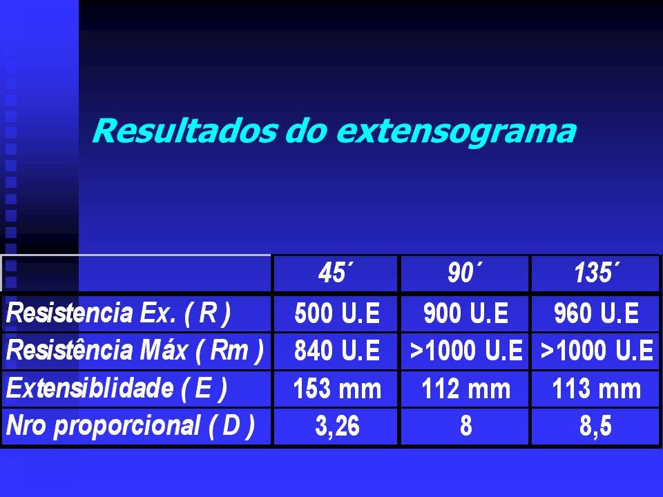 Resultados do extensograma