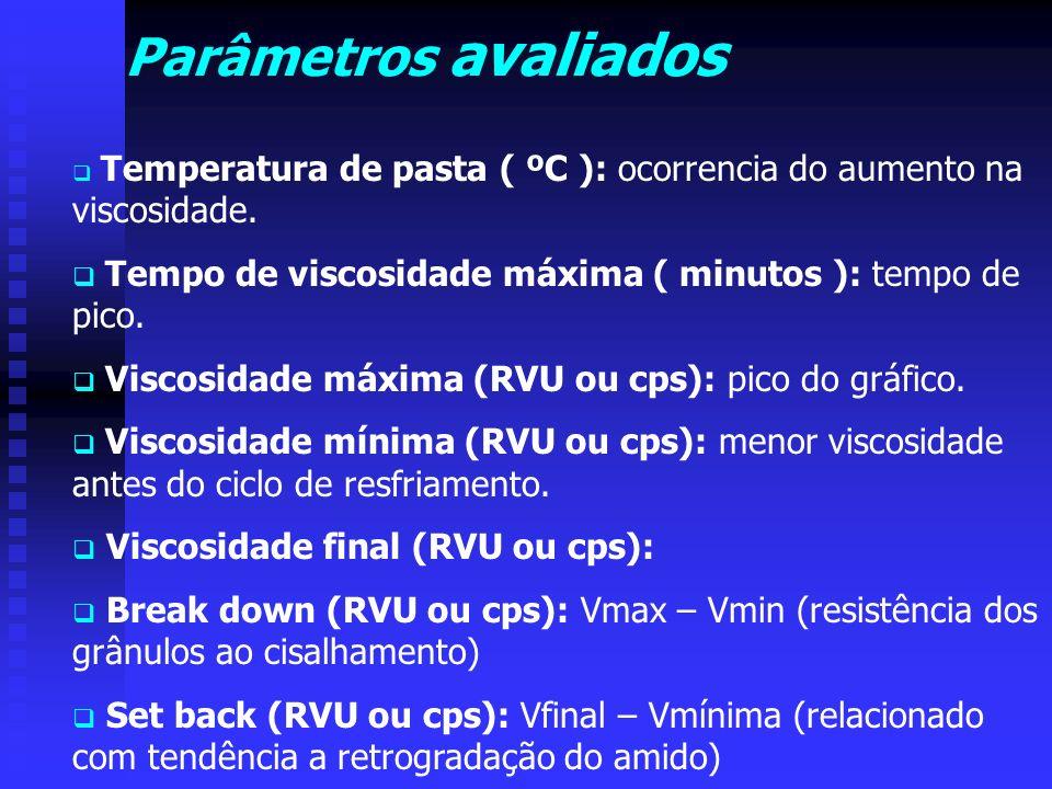 Parâmetros avaliados Temperatura de pasta ( ºC ): ocorrencia do aumento na viscosidade. Tempo de viscosidade máxima ( minutos ): tempo de pico. Viscos