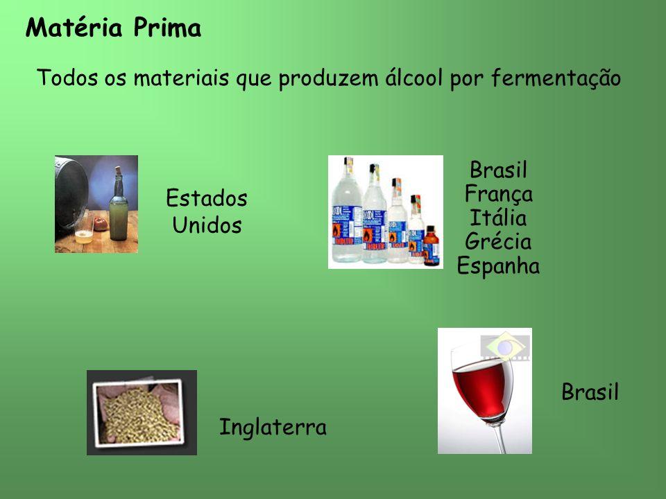 Matéria Prima Todos os materiais que produzem álcool por fermentação Estados Unidos Brasil França Itália Grécia Espanha Brasil Inglaterra