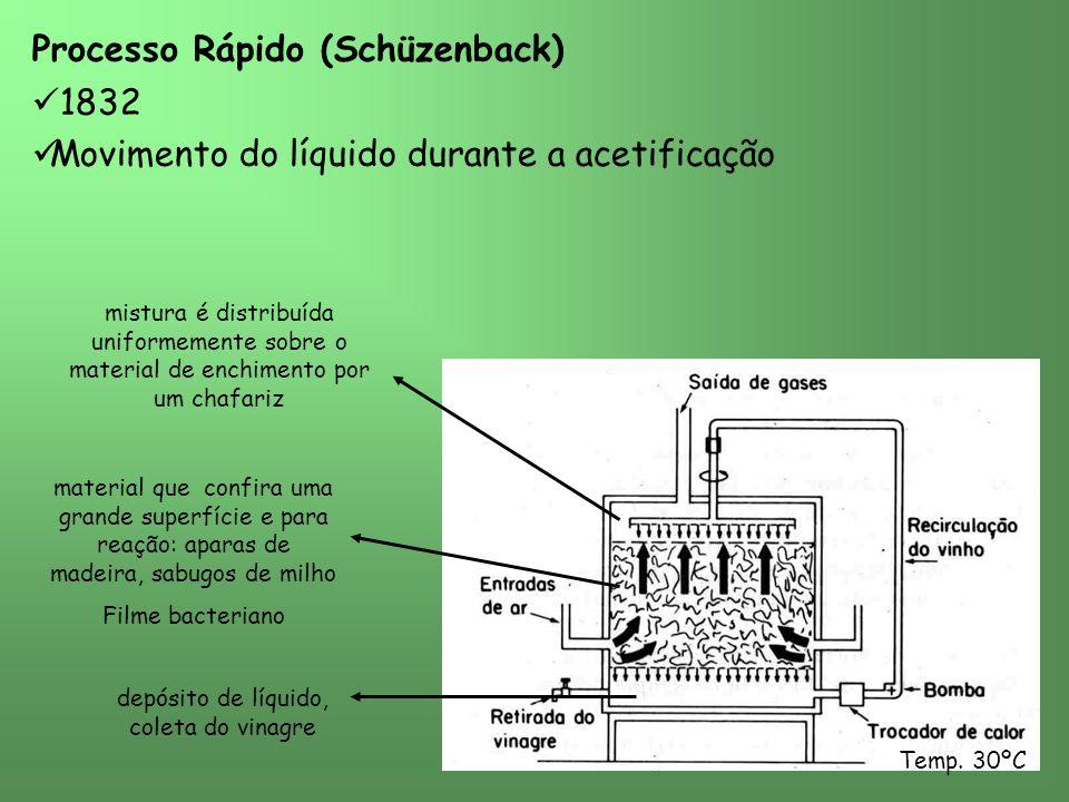 Processo Rápido (Schüzenback) 1832 Movimento do líquido durante a acetificação mistura é distribuída uniformemente sobre o material de enchimento por um chafariz depósito de líquido, coleta do vinagre Temp.