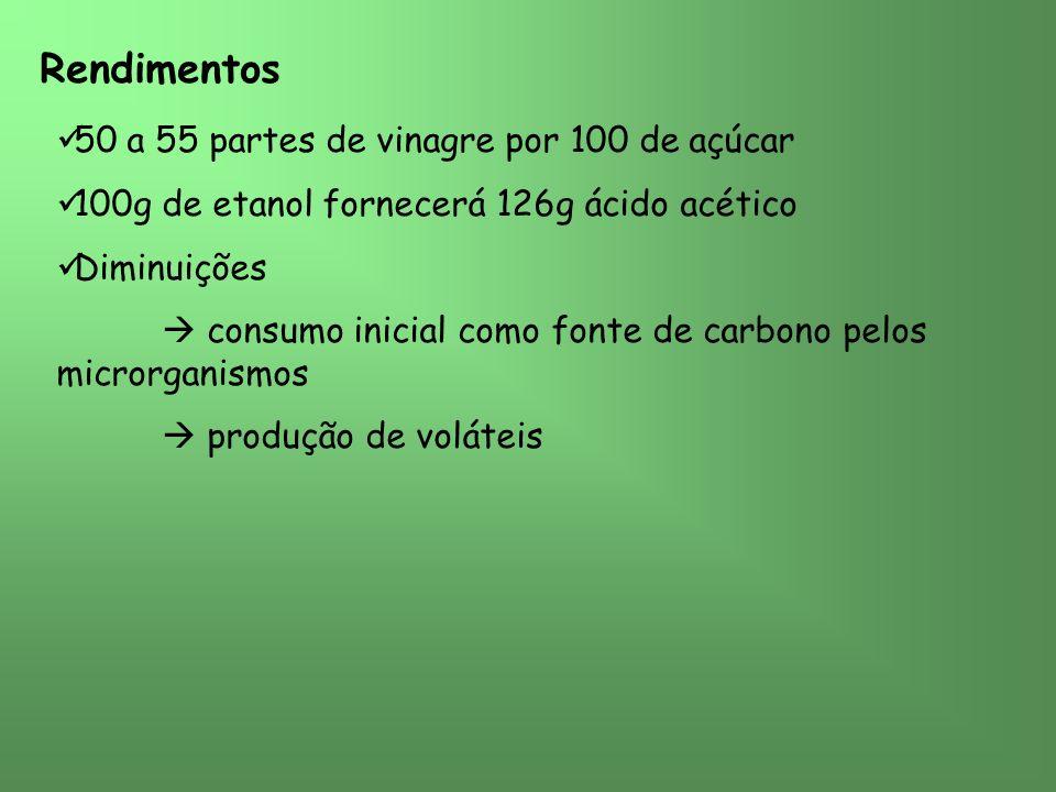 Rendimentos 50 a 55 partes de vinagre por 100 de açúcar 100g de etanol fornecerá 126g ácido acético Diminuições consumo inicial como fonte de carbono pelos microrganismos produção de voláteis