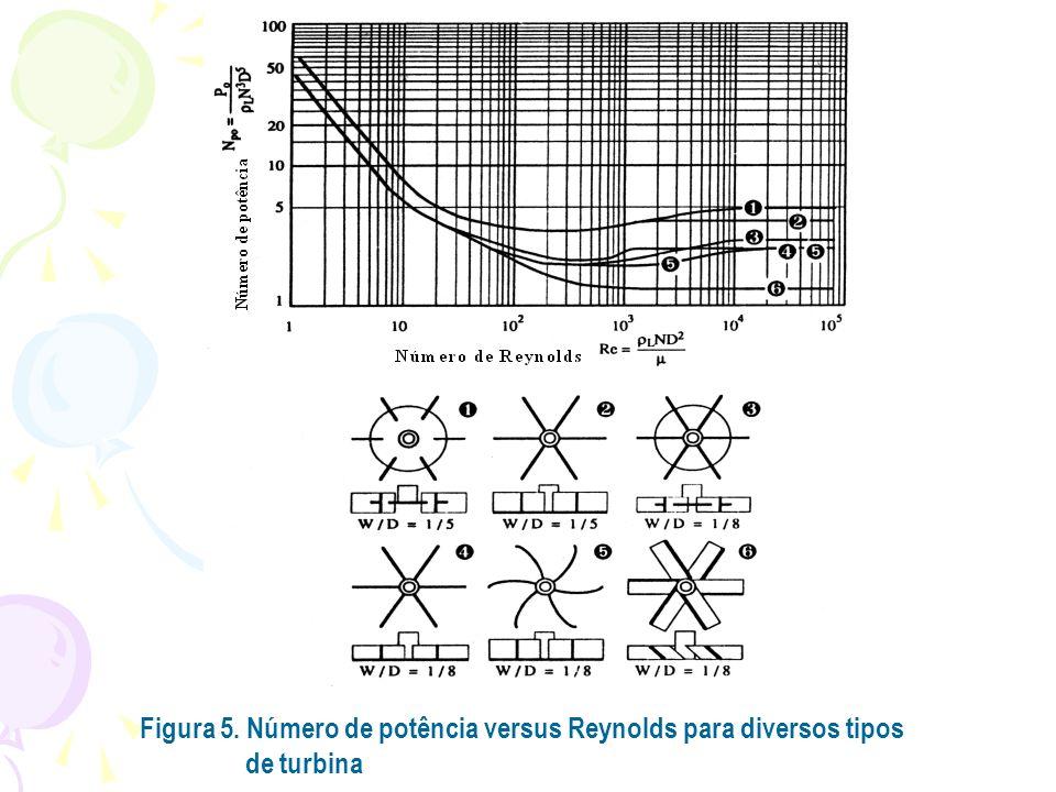 Figura 5. Número de potência versus Reynolds para diversos tipos de turbina