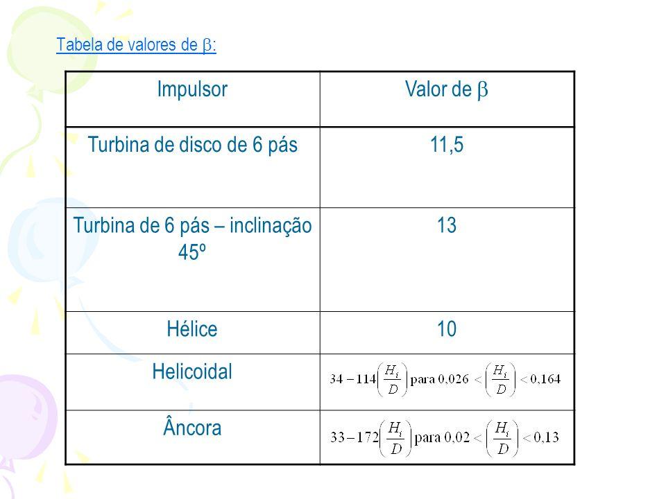 Tabela de valores de : Impulsor Valor de Turbina de disco de 6 pás11,5 Turbina de 6 pás – inclinação 45º 13 Hélice10 Helicoidal Âncora
