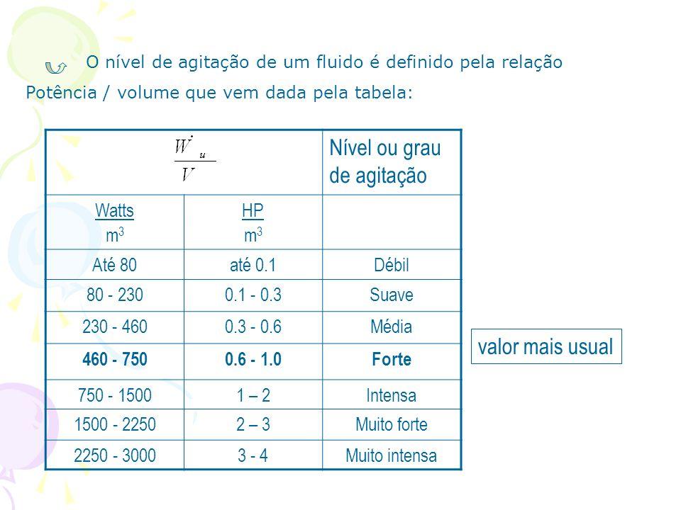 valor mais usual Nível ou grau de agitação Watts m 3 HP m 3 Até 80até 0.1Débil 80 - 2300.1 - 0.3Suave 230 - 4600.3 - 0.6Média 460 - 7500.6 - 1.0Forte