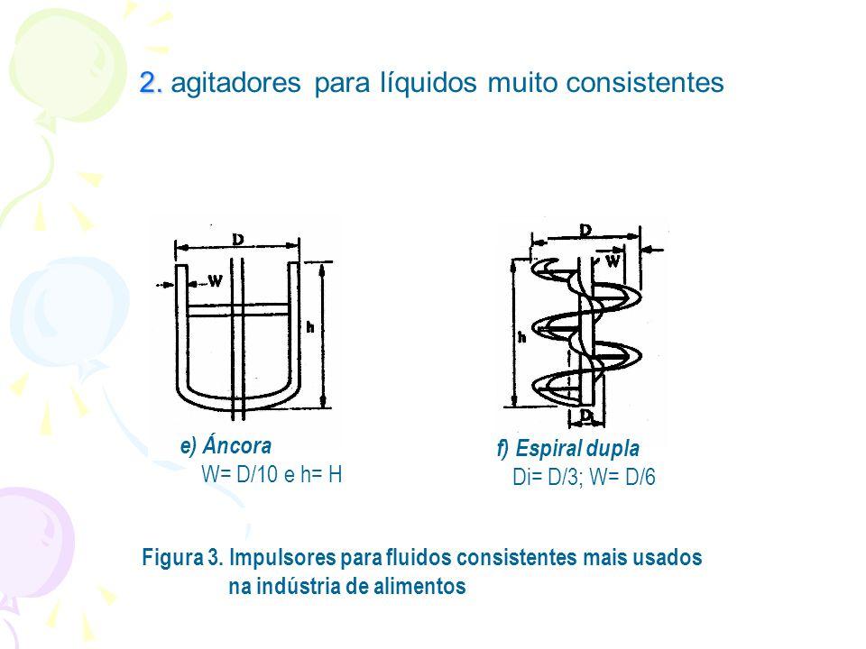 2. 2. agitadores para líquidos muito consistentes Figura 3. Impulsores para fluidos consistentes mais usados na indústria de alimentos e) Áncora W= D/