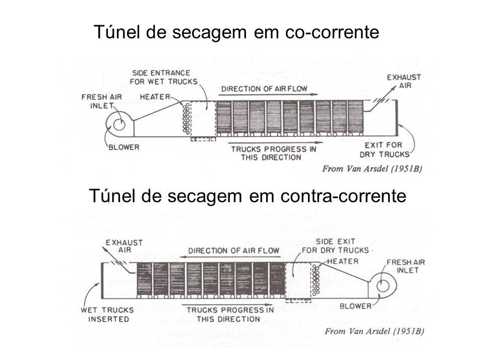 Túnel de secagem em co-corrente Túnel de secagem em contra-corrente