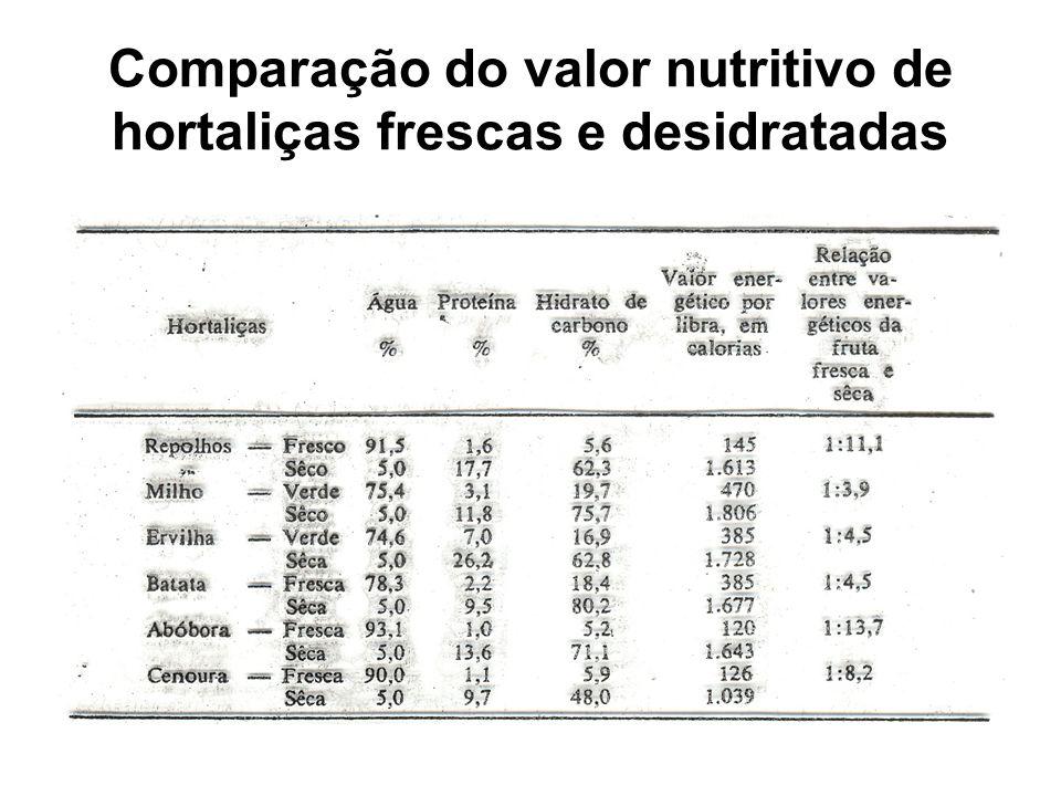 Comparação do valor nutritivo de hortaliças frescas e desidratadas