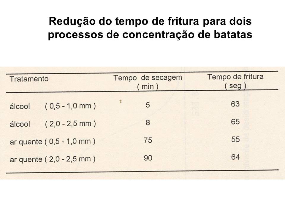 Redução do tempo de fritura para dois processos de concentração de batatas