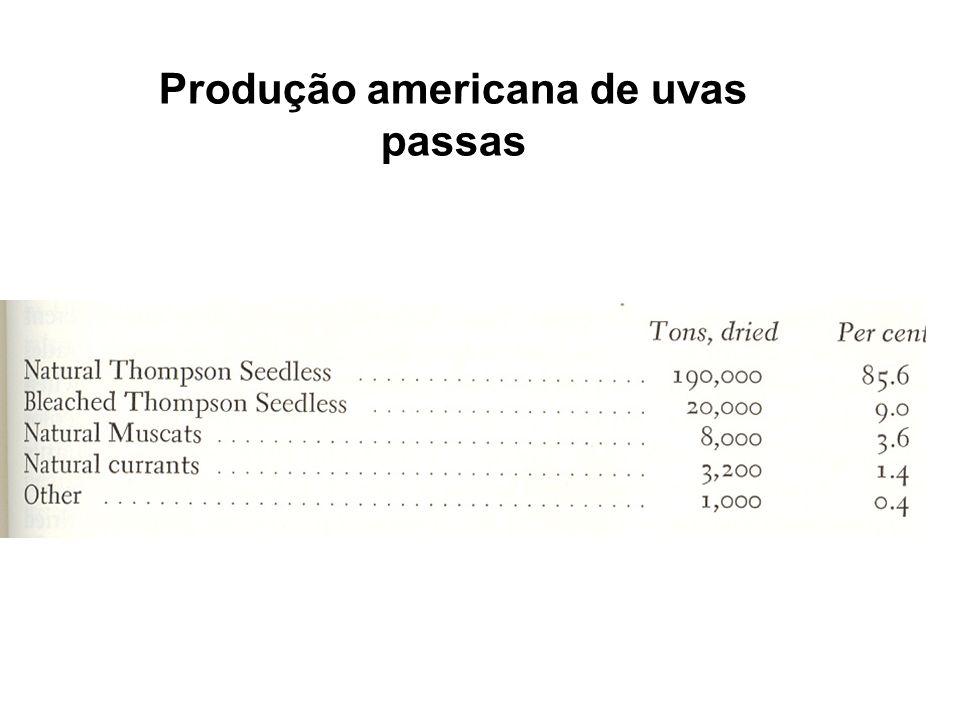 Produção americana de uvas passas