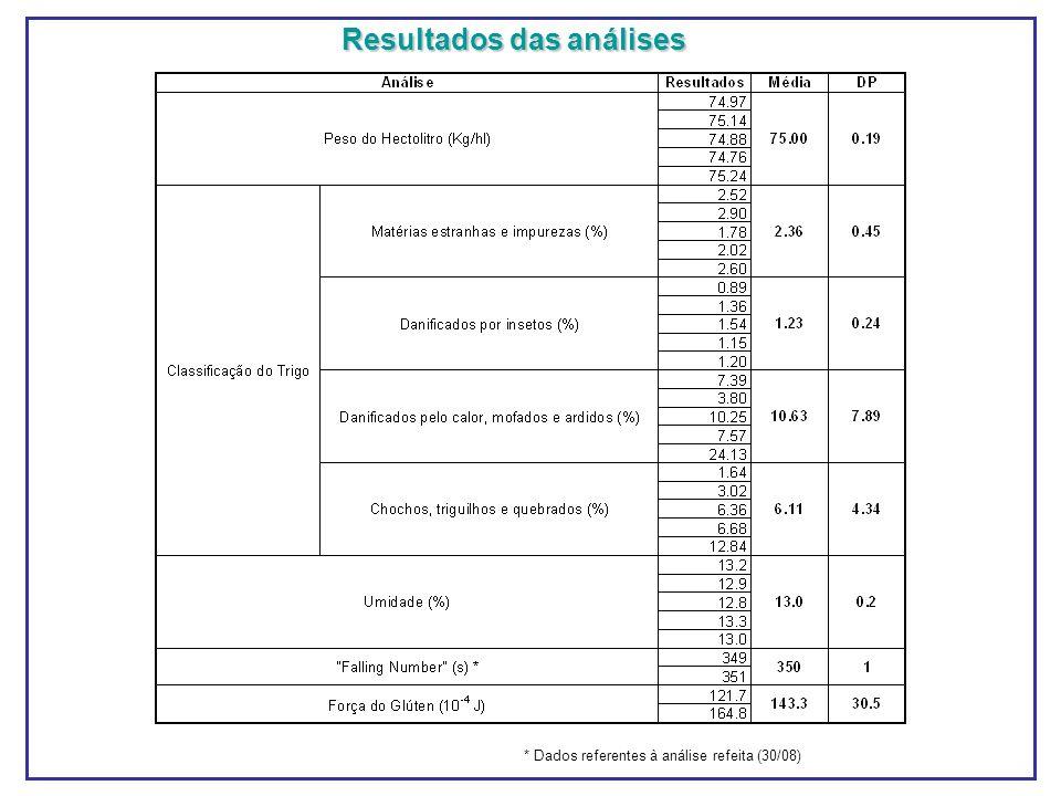 Resultados das análises * Dados referentes à análise refeita (30/08)