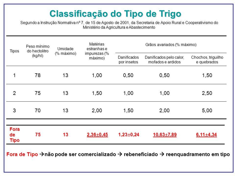 Tipos Peso mínimo do hectolitro (kg/hl) Umidade (% máximo) Matérias estranhas e impurezas (% máximo) Grãos avariados (% máximo) Danificados por inseto
