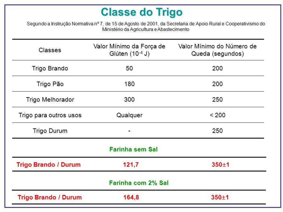 Classes Valor Mínimo da Força de Glúten (10 -4 J) Valor Mínimo do Número de Queda (segundos) Trigo Brando 50200 Trigo Pão 180200 Trigo Melhorador 3002
