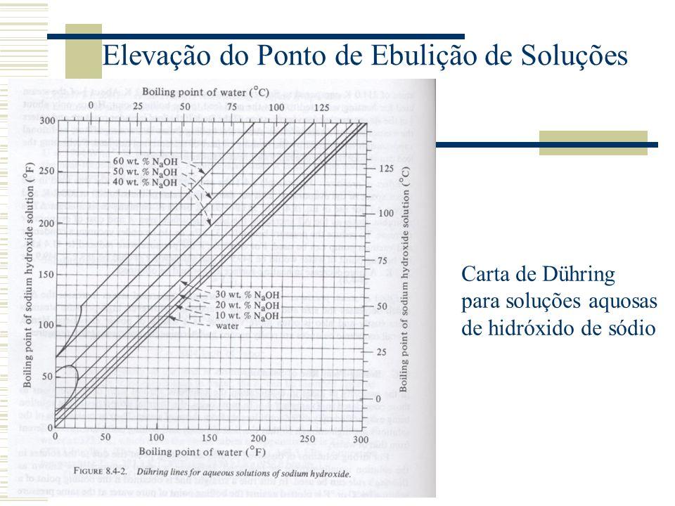 Uso da Carta de DÜHRING para Elevação do Ponto de Ebulição Como um exemplo do uso da carta, a pressão em um evaporador é dada como 25,6 kPa (3,72 psia) e uma solução de NaOH 30% está sendo fervida.