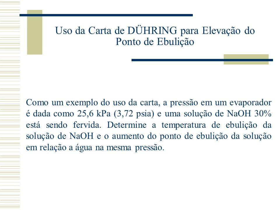 Uso da Carta de DÜHRING para Elevação do Ponto de Ebulição Como um exemplo do uso da carta, a pressão em um evaporador é dada como 25,6 kPa (3,72 psia
