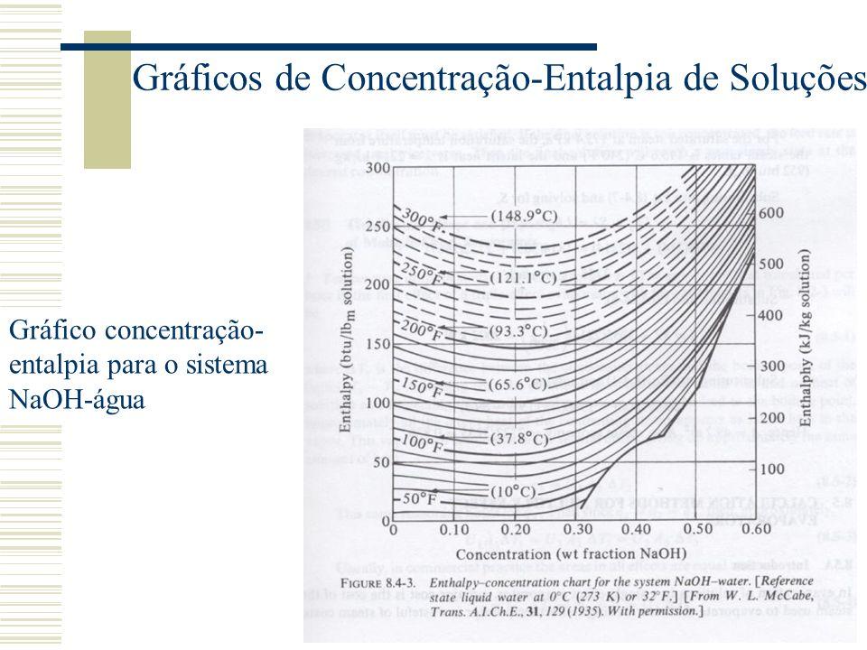Gráficos de Concentração-Entalpia de Soluções Um evaporador é usado para concentrar 4536 kg/h (10000 lb m /h) de uma solução de NaOH 20% em água entrando a 60ºC (140ºF), obtendo um produto de 50% de sólidos.