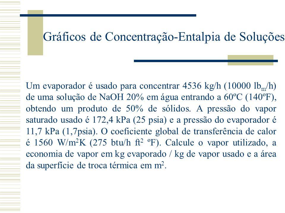 Gráficos de Concentração-Entalpia de Soluções Um evaporador é usado para concentrar 4536 kg/h (10000 lb m /h) de uma solução de NaOH 20% em água entra