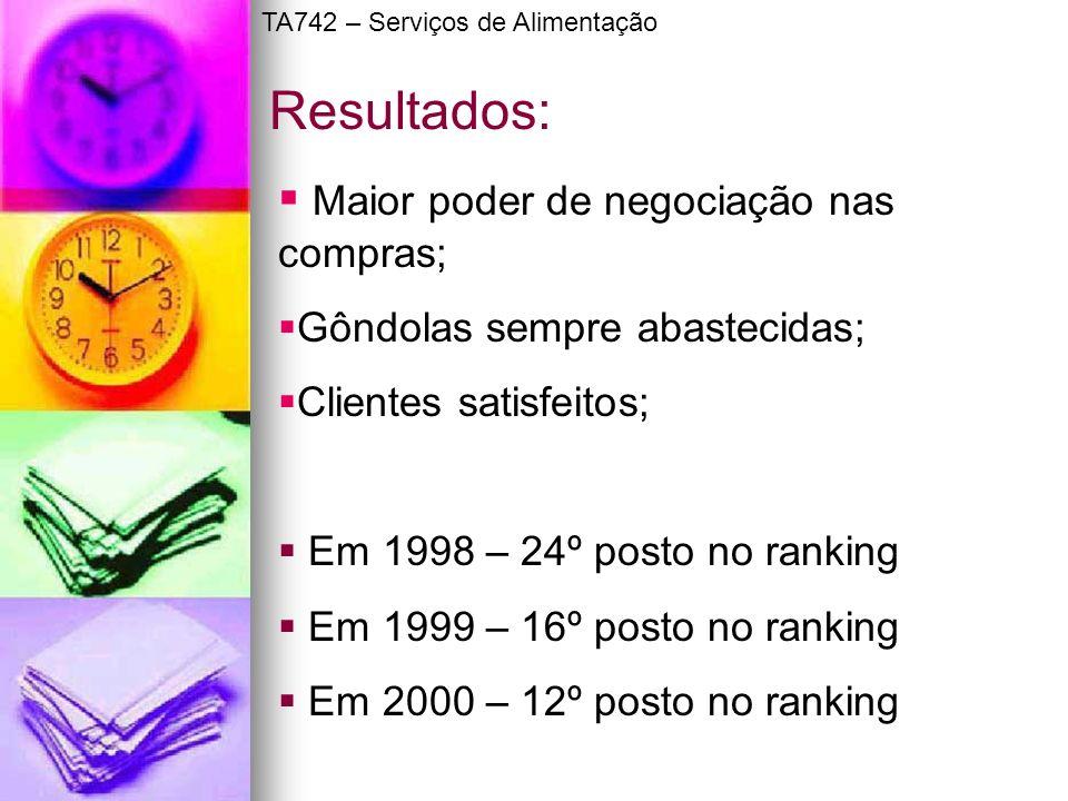 Maior poder de negociação nas compras; Gôndolas sempre abastecidas; Clientes satisfeitos; Em 1998 – 24º posto no ranking Em 1999 – 16º posto no rankin