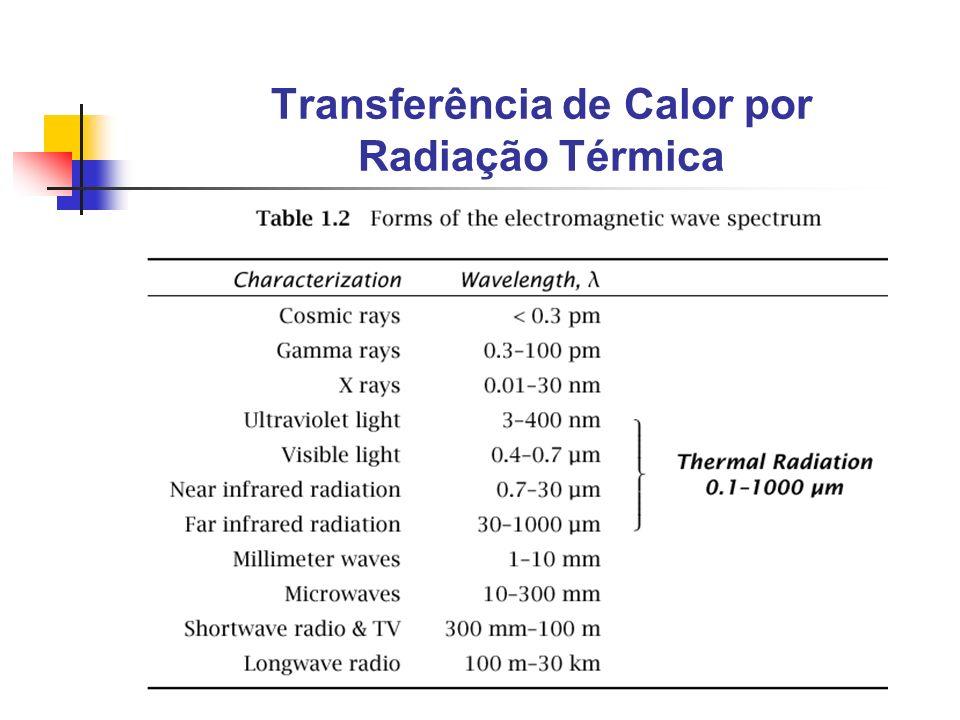 Transferência de Calor por Radiação Térmica A 1 <<A 2