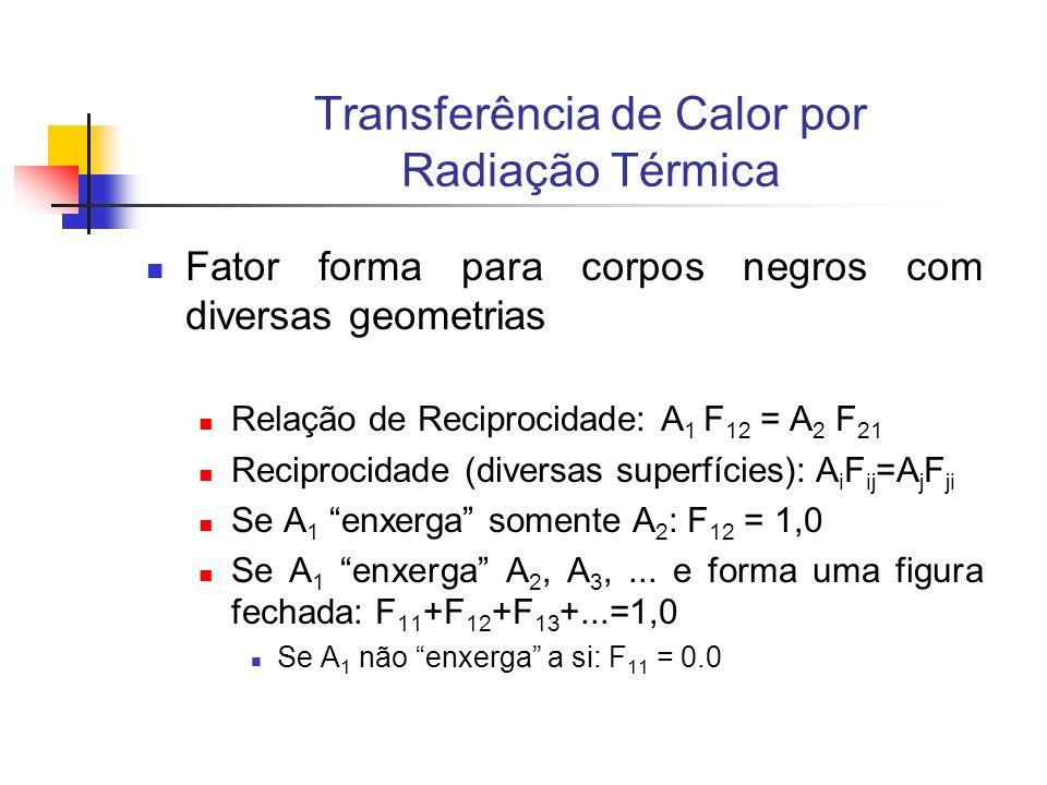 Transferência de Calor por Radiação Térmica Fator forma para corpos negros com diversas geometrias Relação de Reciprocidade: A 1 F 12 = A 2 F 21 Recip