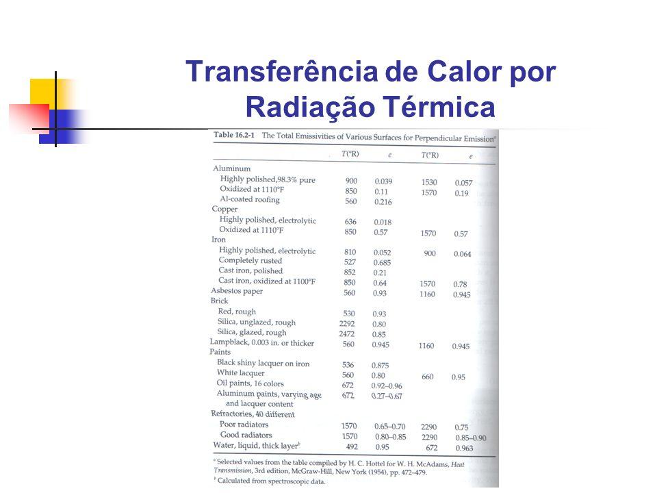 Transferência de Calor por Radiação Térmica
