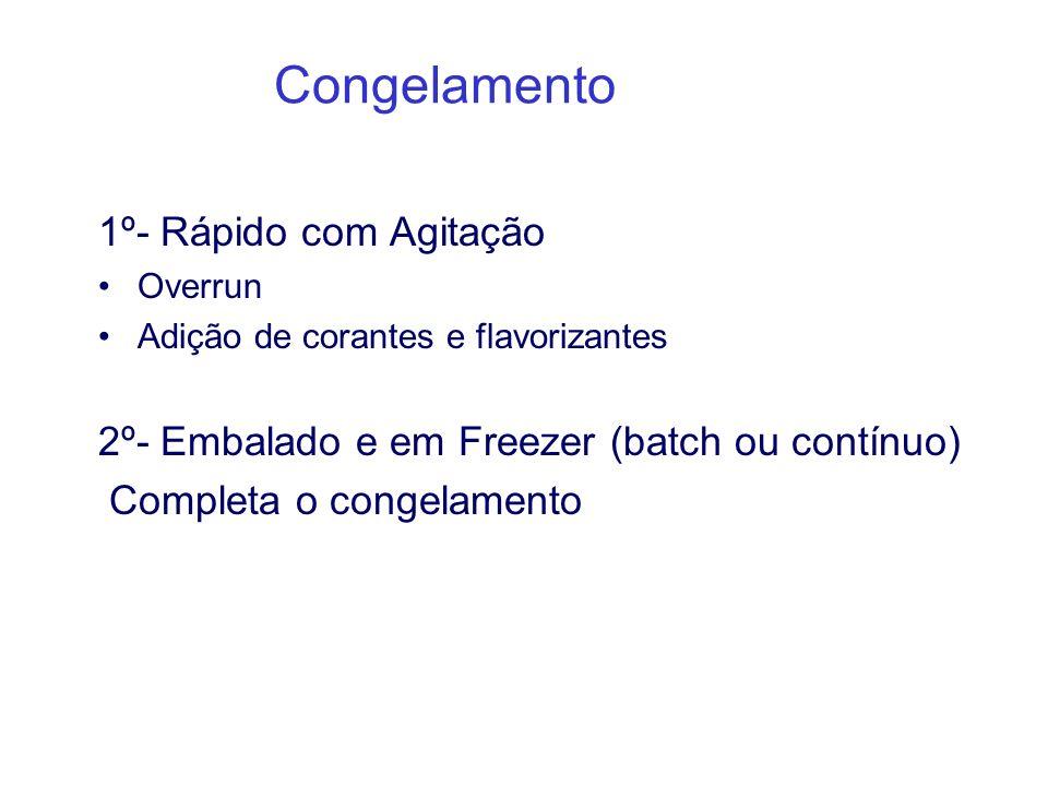 Congelamento 1º- Rápido com Agitação Overrun Adição de corantes e flavorizantes 2º- Embalado e em Freezer (batch ou contínuo) Completa o congelamento