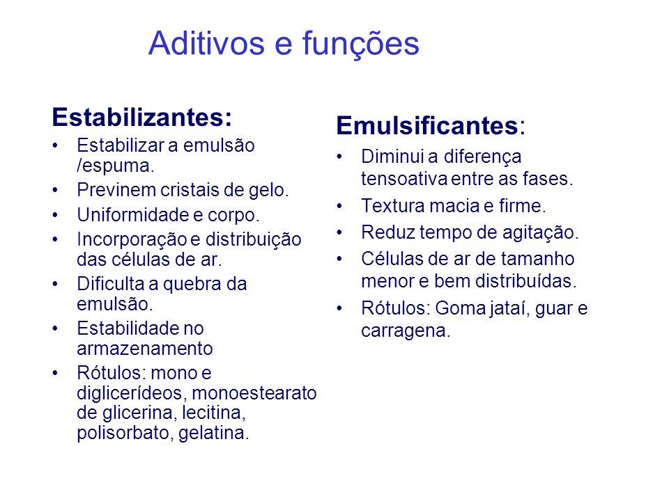 Aditivos e funções Estabilizantes: Estabilizar a emulsão /espuma. Previnem cristais de gelo. Uniformidade e corpo. Incorporação e distribuição das cél