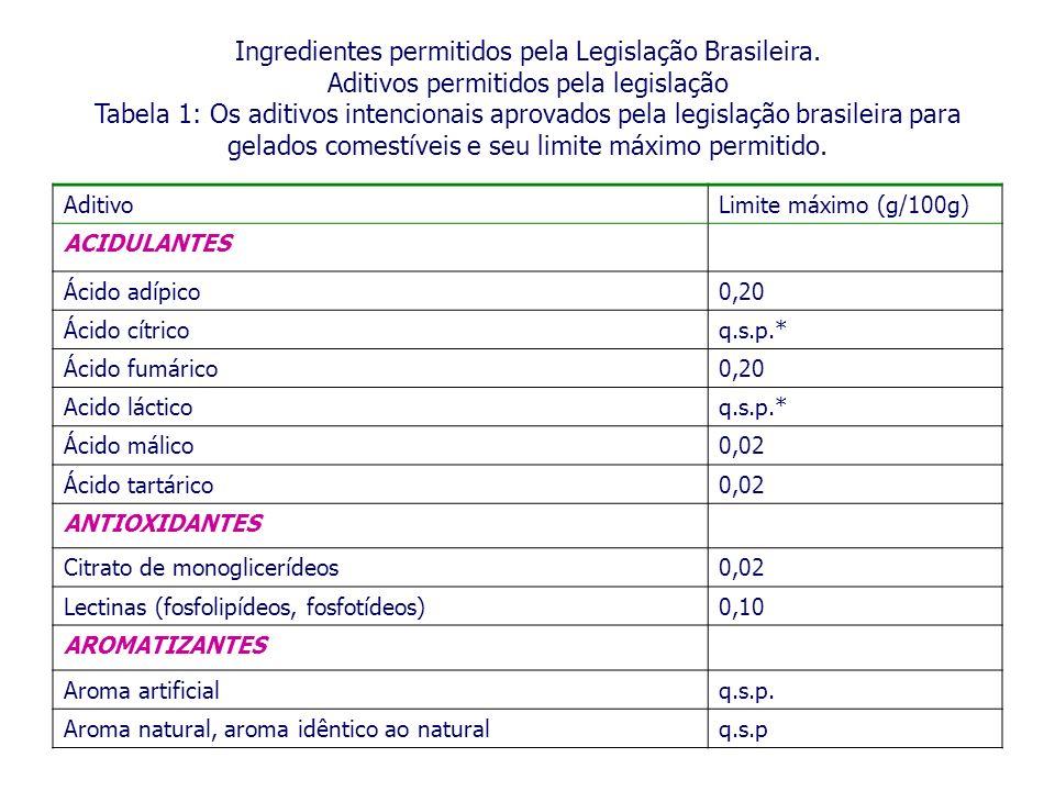 Ingredientes permitidos pela Legislação Brasileira. Aditivos permitidos pela legislação Tabela 1: Os aditivos intencionais aprovados pela legislação b