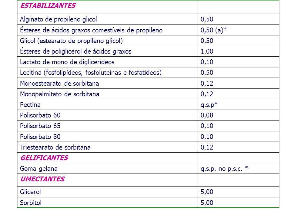 ESTABILIZANTES Alginato de propileno glicol0,50 Ésteres de ácidos graxos comestíveis de propileno0,50 (a)* Glicol (estearato de propileno glicol)0,50