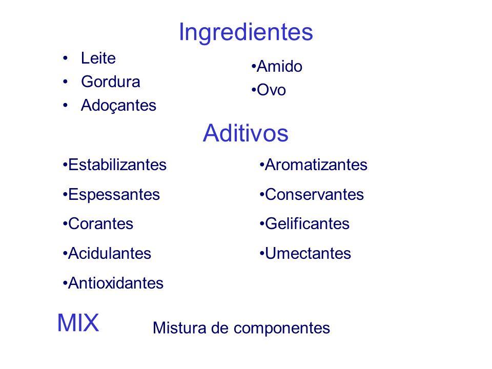 Ingredientes Aditivos Leite Gordura Adoçantes Estabilizantes Espessantes Corantes Acidulantes Antioxidantes Aromatizantes Conservantes Gelificantes Um