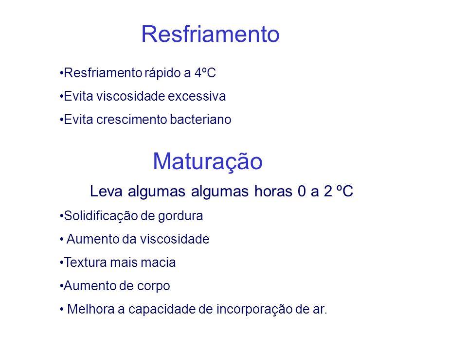 Resfriamento Resfriamento rápido a 4ºC Evita viscosidade excessiva Evita crescimento bacteriano Maturação Leva algumas algumas horas 0 a 2 ºC Solidifi