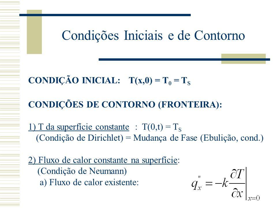 Condições Iniciais e de Contorno CONDIÇÃO INICIAL: T(x,0) = T 0 = T S CONDIÇÕES DE CONTORNO (FRONTEIRA): 1) T da superfície constante : T(0,t) = T S (