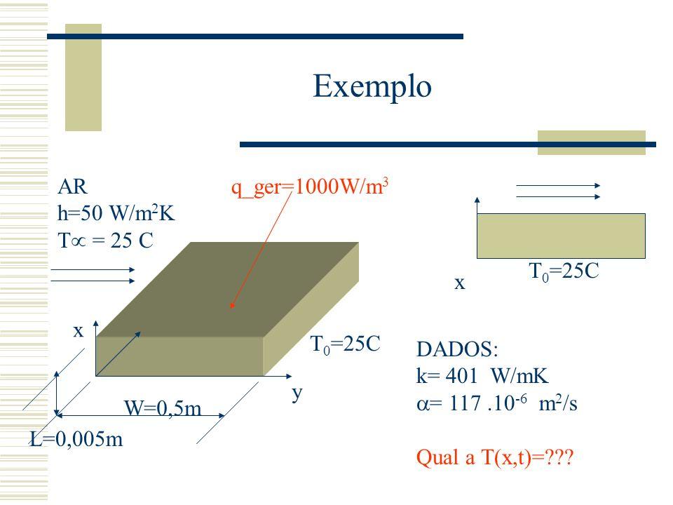 Exemplo AR h=50 W/m 2 K T = 25 C x y T 0 =25C W=0,5m L=0,005m q_ger=1000W/m 3 T 0 =25C x DADOS: k= 401 W/mK = 117.10 -6 m 2 /s Qual a T(x,t)=???