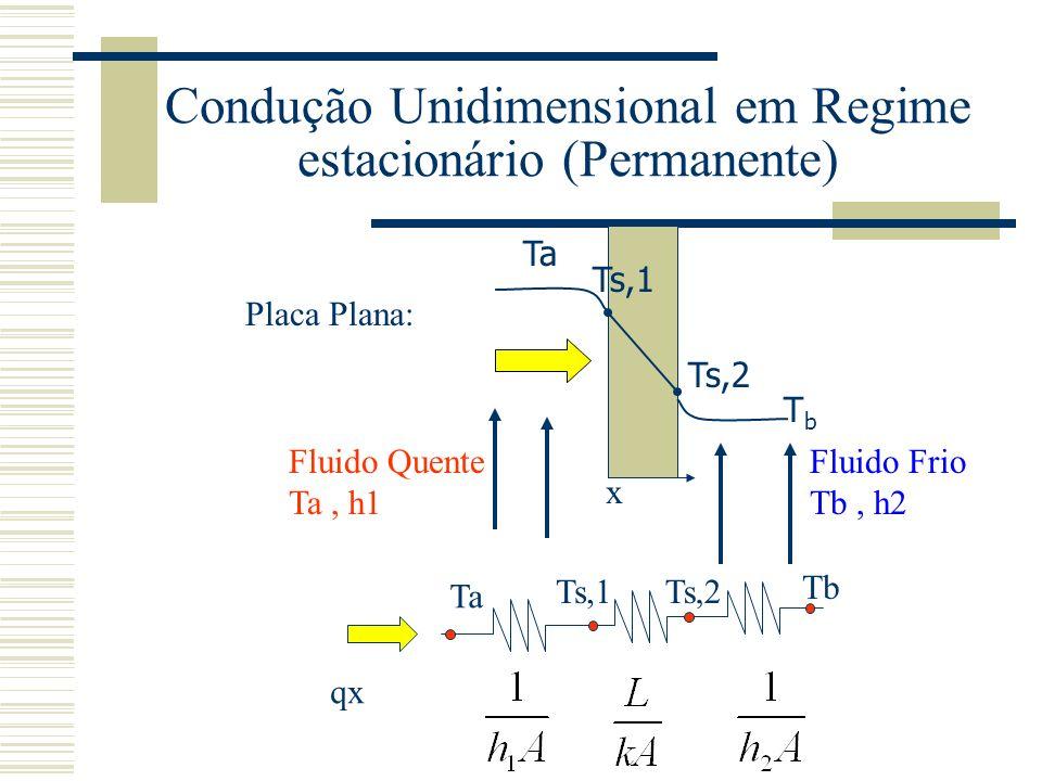 Condução Unidimensional em Regime estacionário (Permanente) Placa Plana: Ta Ts,1 Ts,2 TbTb Fluido Quente Ta, h1 Fluido Frio Tb, h2 x Ta Ts,1Ts,2 Tb qx