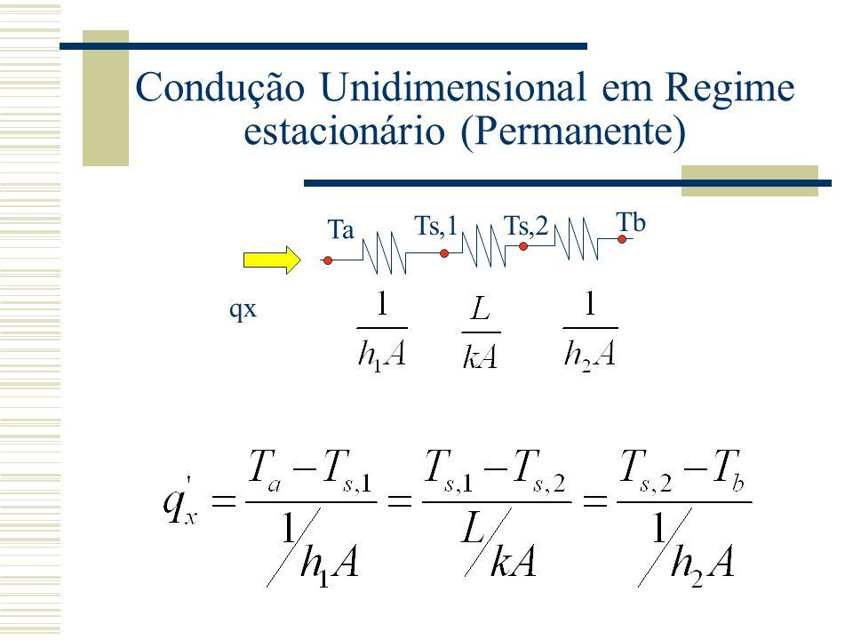Condução Unidimensional em Regime estacionário (Permanente) Ta Ts,1Ts,2 Tb qx