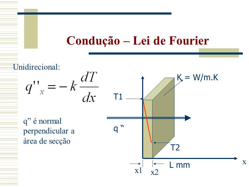 Condução – Lei de Fourier T1 T2 L mm K = W/m.K q x x1 x2 q é normal perpendicular a área de secção Unidirecional: