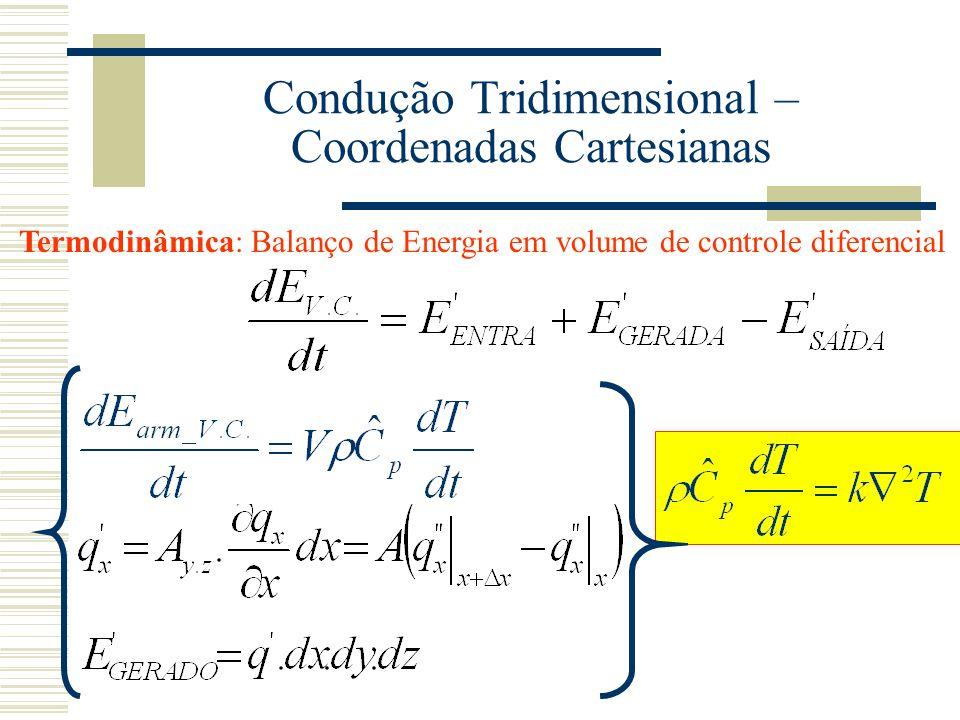 Condução Tridimensional – Coordenadas Cartesianas Termodinâmica: Balanço de Energia em volume de controle diferencial