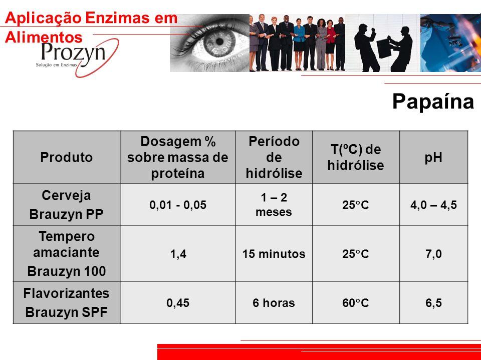 Aplicação Enzimas em Alimentos Produto Dosagem % sobre massa de proteína Período de hidrólise T(ºC) de hidrólise pH Cerveja Brauzyn PP 0,01 - 0,05 1 –