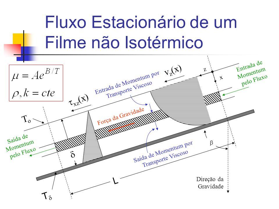Fluxo Estacionário de um Filme não Isotérmico Força da Gravidade Entrada de Momentum por Transporte Viscoso Saída de Momentum por Transporte Viscoso x