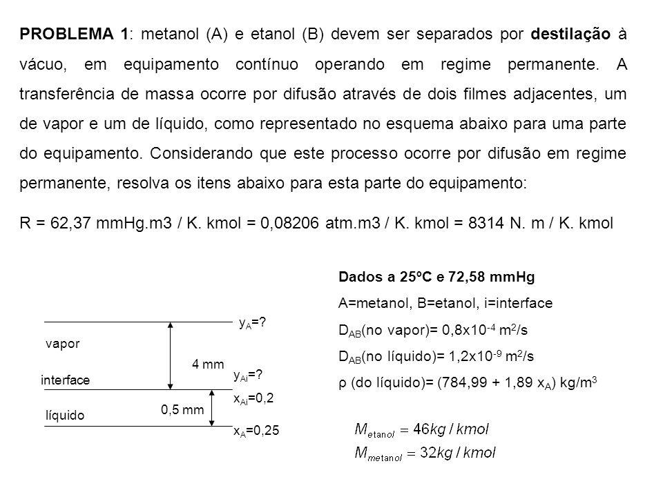 PROBLEMA 1: metanol (A) e etanol (B) devem ser separados por destilação à vácuo, em equipamento contínuo operando em regime permanente. A transferênci